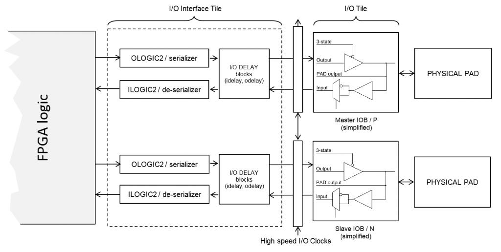 FPGA Input Output Tile